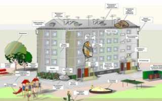 Границы эксплуатационной ответственности между УК и собственником помещения