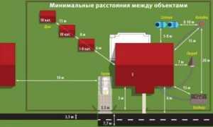 Нормативы строительства на дачном участке