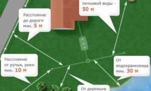 Нормы строительства на земельном участке ИЖС
